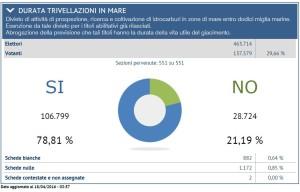 2016_04_18_tavella_referendum_provincia