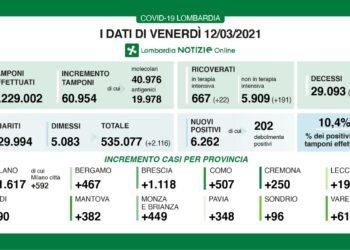 Dati sui contagi Covid-19 in Lombardia di venerdì 12 marzo
