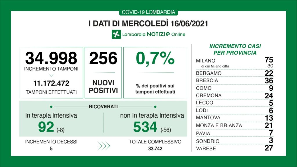 report contagi lombardia